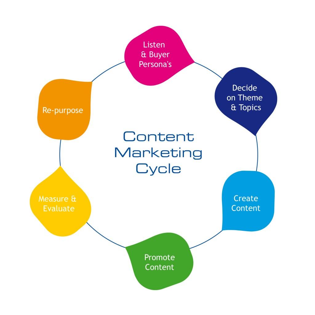 marketing de contenidos dinámico